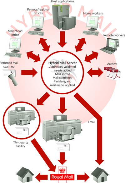 Hybrid mail overview diagram