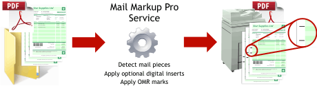 Mail Markup Pro process diagram