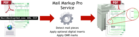 Mail Markup Pro Command process diagram